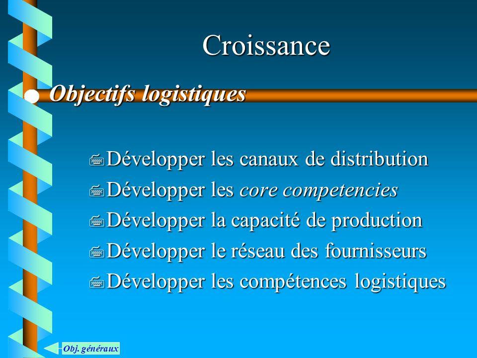 Croissance Objectifs logistiques Développer les canaux de distribution