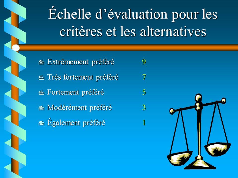 Échelle d'évaluation pour les critères et les alternatives