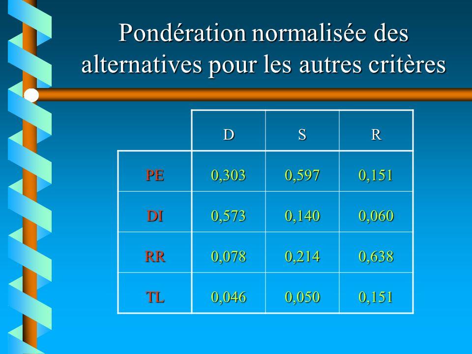 Pondération normalisée des alternatives pour les autres critères