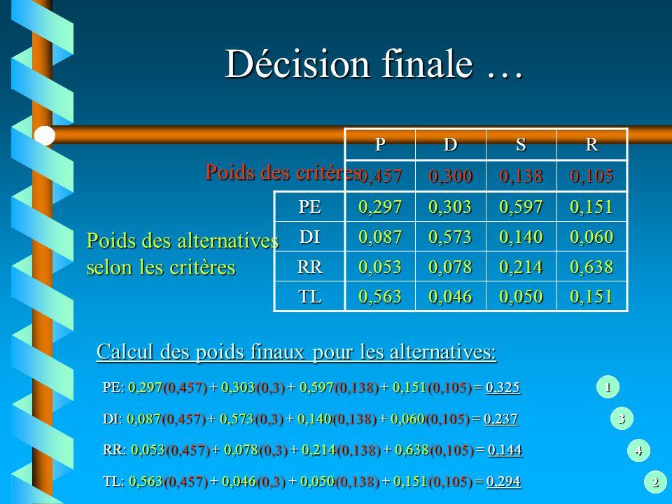Décision finale … Poids des critères Poids des alternatives