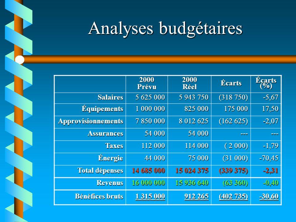 Analyses budgétaires 2000 Prévu Réel Écarts Écarts (%) Salaires