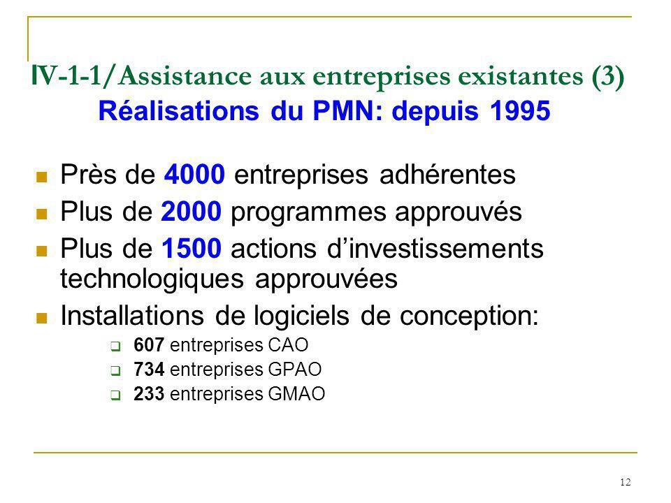Près de 4000 entreprises adhérentes Plus de 2000 programmes approuvés