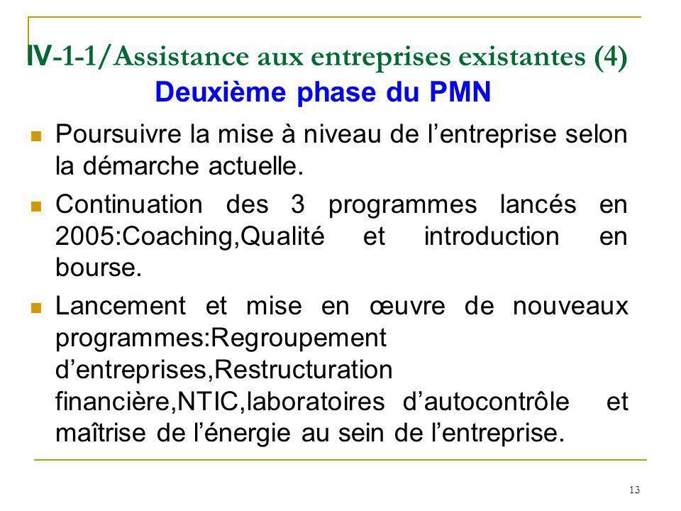 IV-1-1/Assistance aux entreprises existantes (4) Deuxième phase du PMN