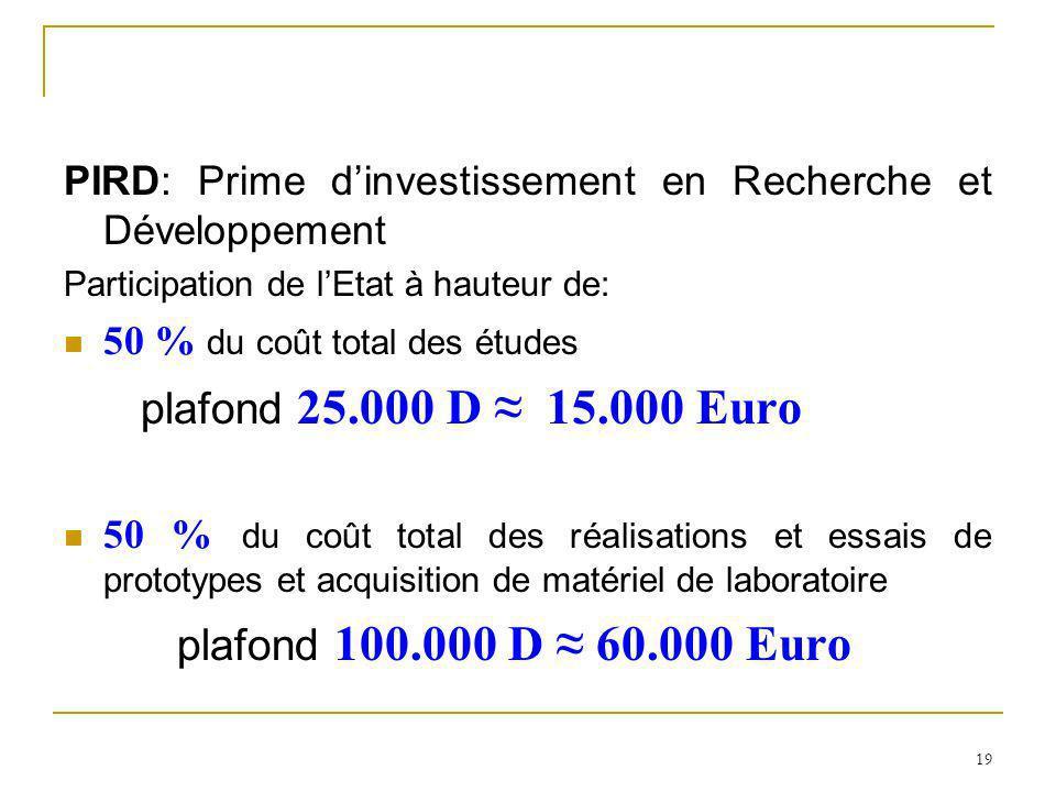 plafond 25.000 D ≈ 15.000 Euro plafond 100.000 D ≈ 60.000 Euro