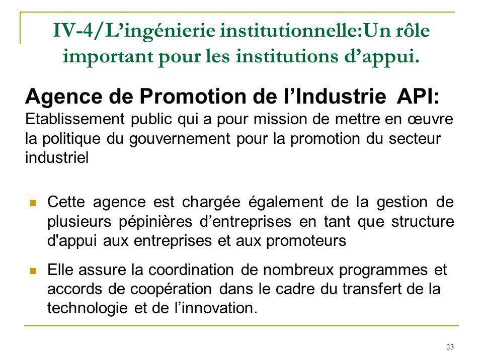 Agence de Promotion de l'Industrie API: