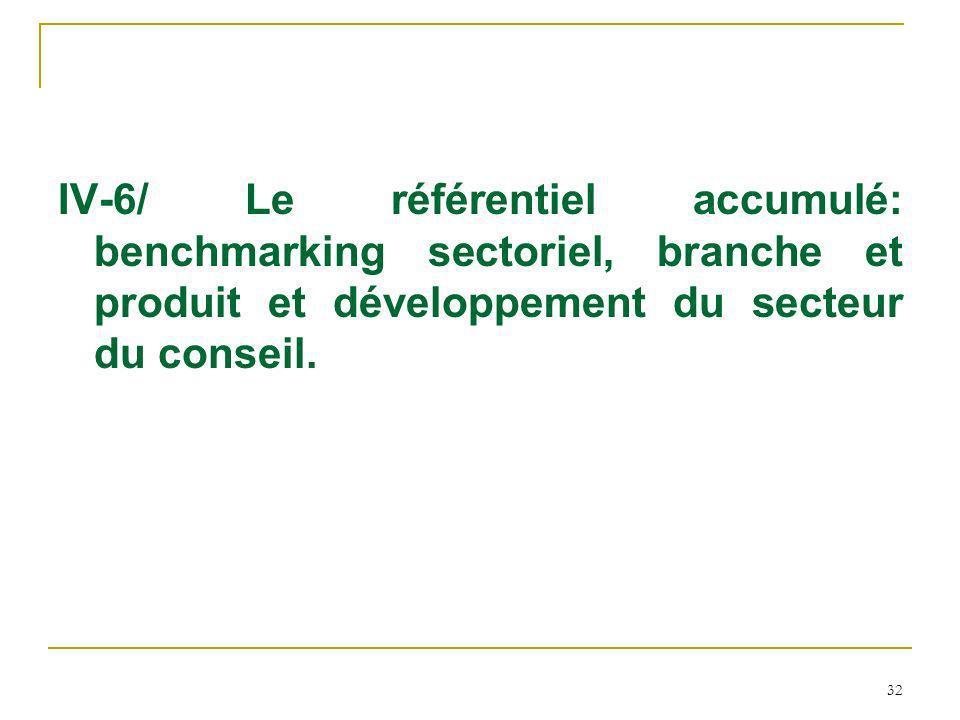 IV-6/ Le référentiel accumulé: benchmarking sectoriel, branche et produit et développement du secteur du conseil.