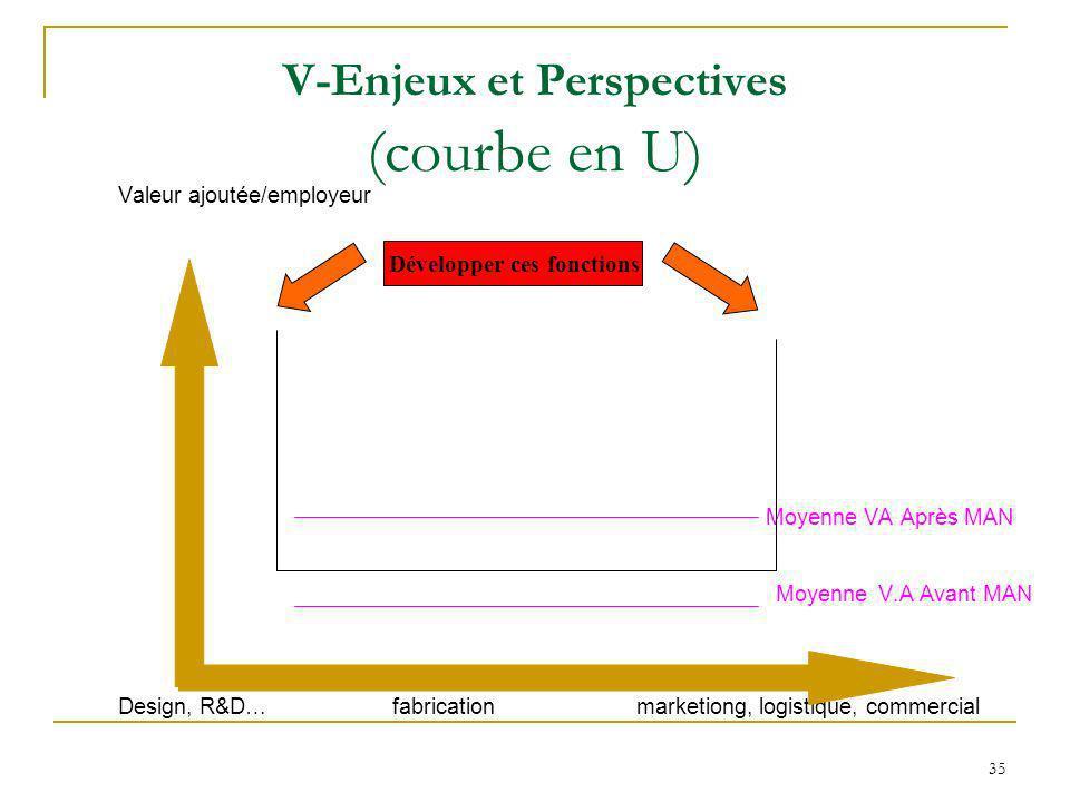 V-Enjeux et Perspectives (courbe en U)
