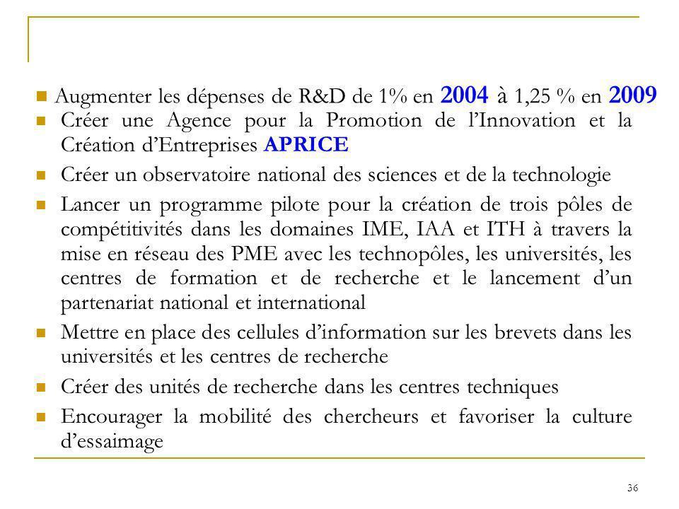 Augmenter les dépenses de R&D de 1% en 2004 à 1,25 % en 2009