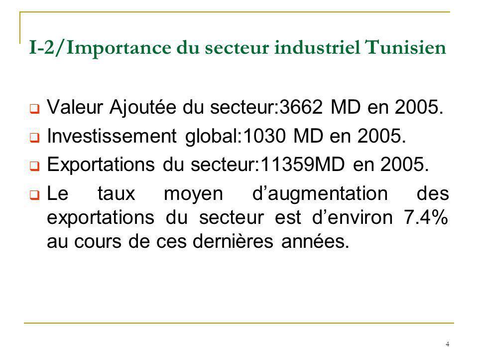 I-2/Importance du secteur industriel Tunisien