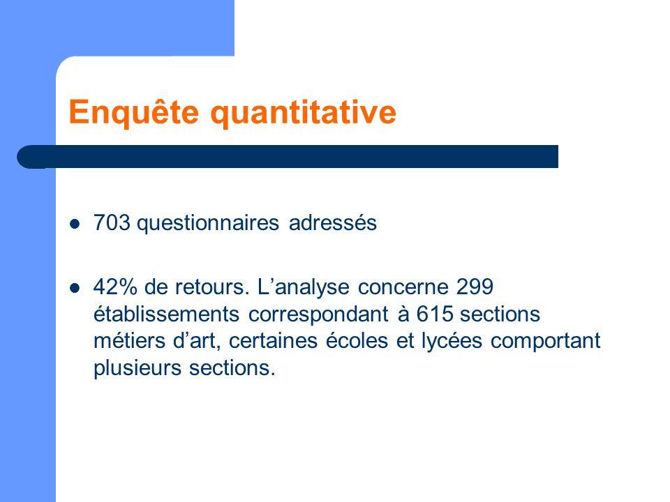 Enquête quantitative 703 questionnaires adressés