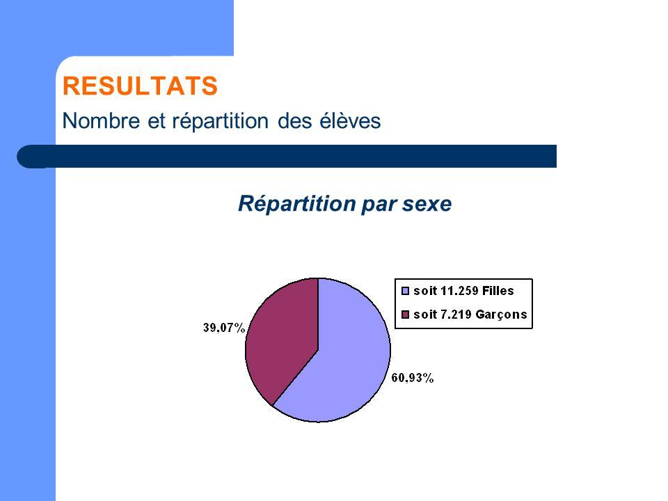 RESULTATS Nombre et répartition des élèves Répartition par sexe