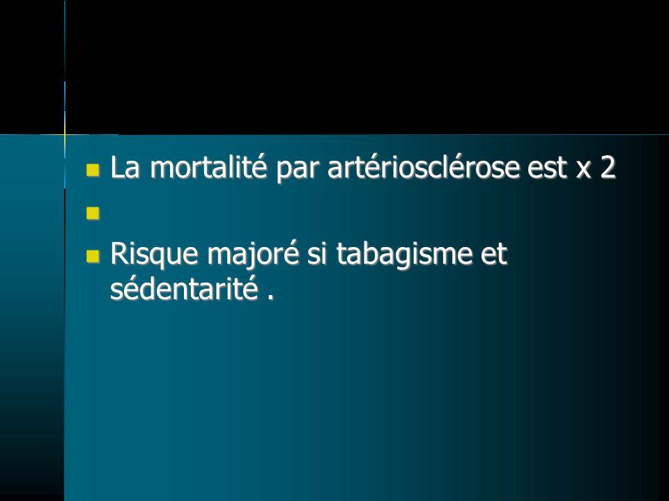 La mortalité par artériosclérose est x 2