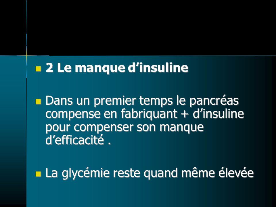 2 Le manque d'insuline Dans un premier temps le pancréas compense en fabriquant + d'insuline pour compenser son manque d'efficacité .
