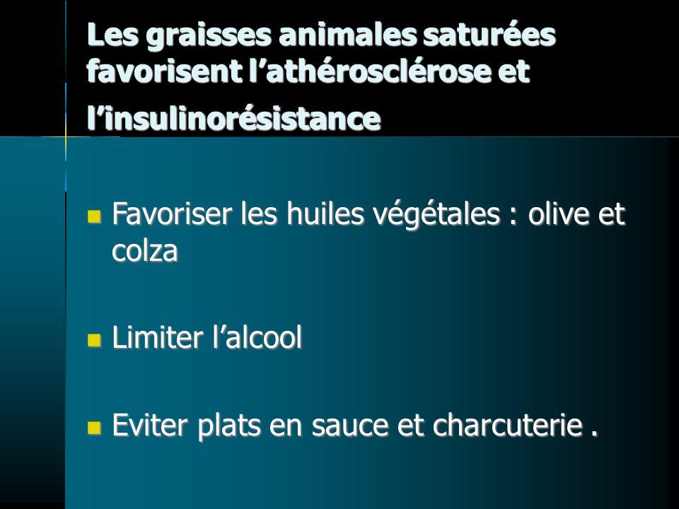 Les graisses animales saturées favorisent l'athérosclérose et l'insulinorésistance