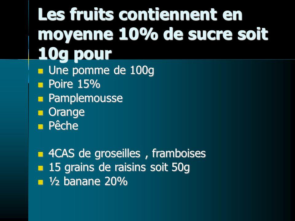 Les fruits contiennent en moyenne 10% de sucre soit 10g pour