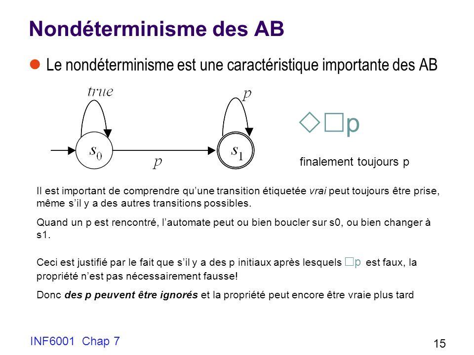 Nondéterminisme des AB