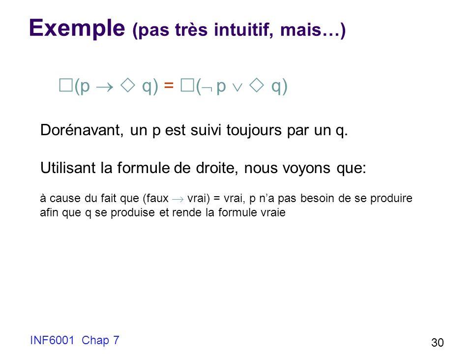 Exemple (pas très intuitif, mais…)
