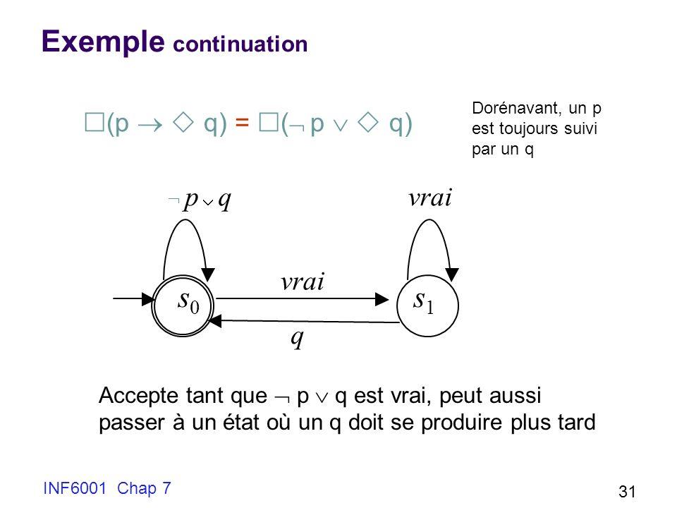 s s Exemple continuation vrai vrai q (p   q) = ( p   q)