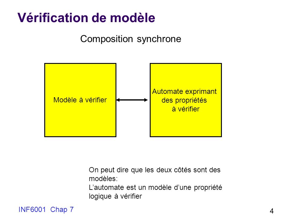Vérification de modèle
