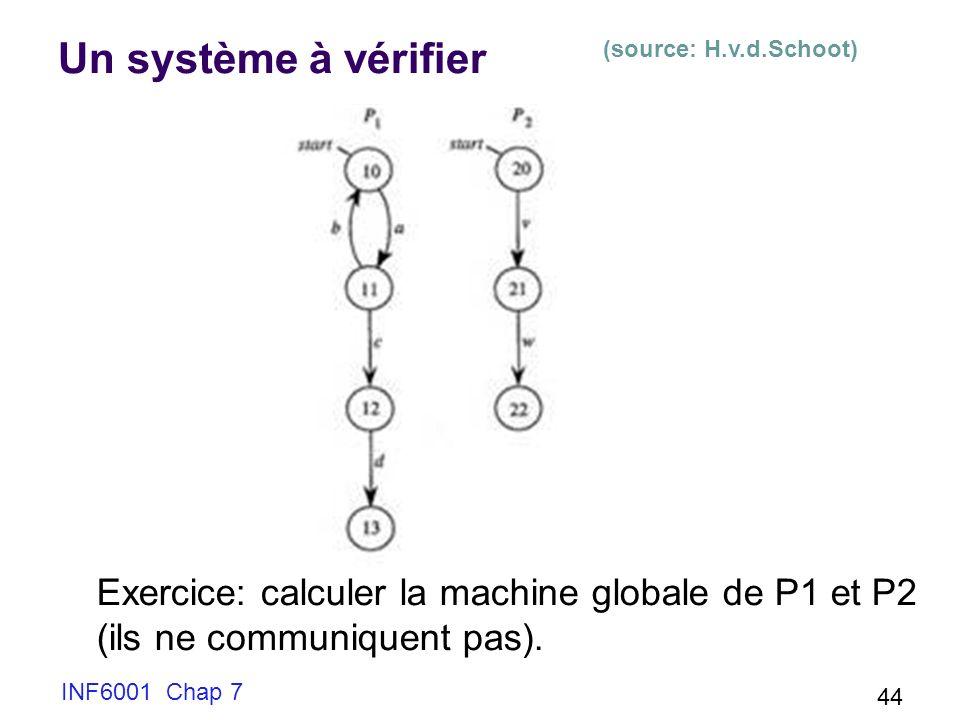 Un système à vérifier (source: H.v.d.Schoot) Exercice: calculer la machine globale de P1 et P2. (ils ne communiquent pas).