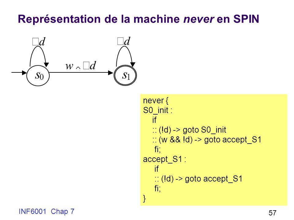 Représentation de la machine never en SPIN