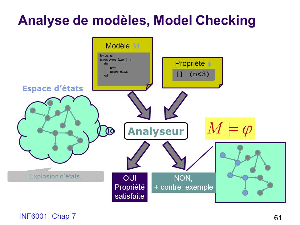 Analyse de modèles, Model Checking