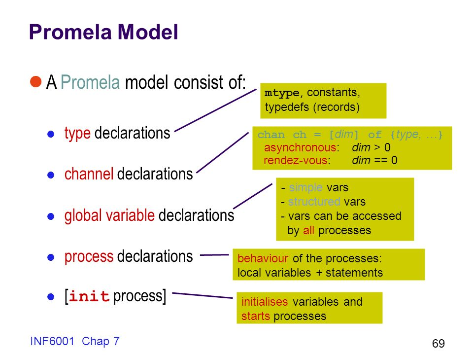 Promela Model A Promela model consist of: type declarations