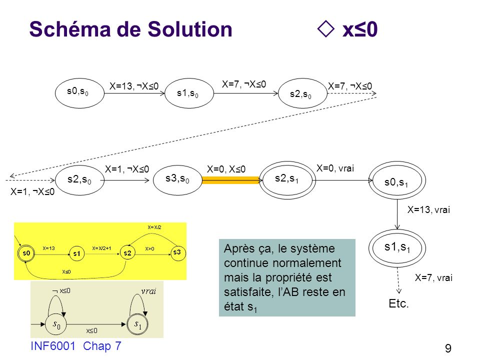 Schéma de Solution  x≤0 s1,s1