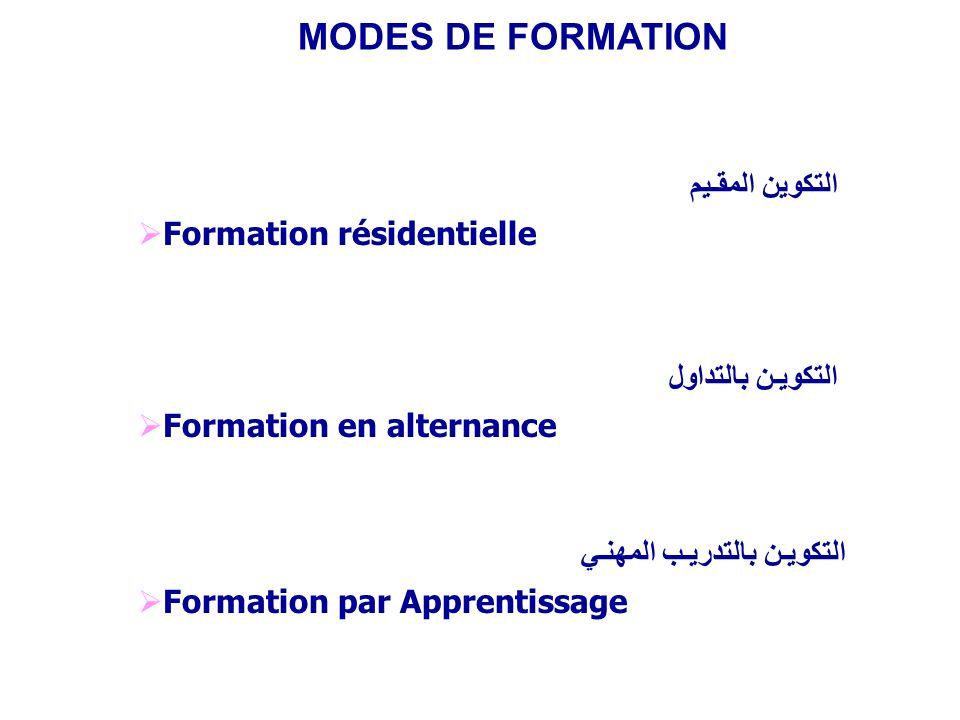 MODES DE FORMATION التكوين المقـيم Formation résidentielle