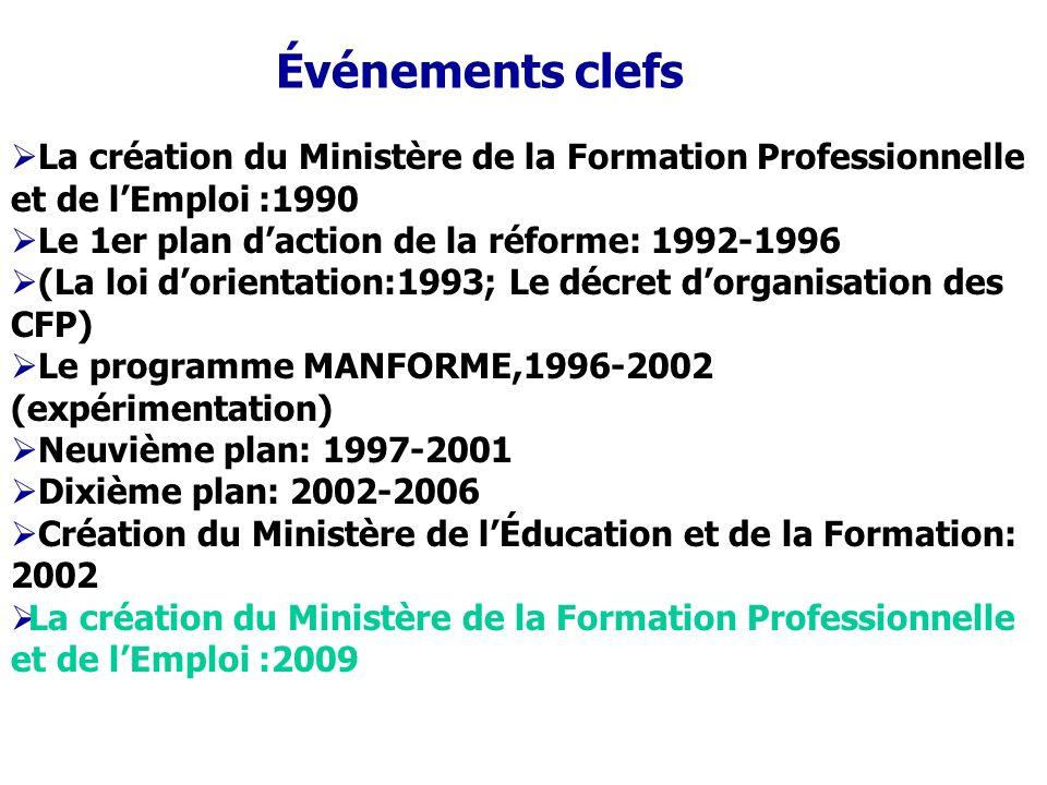 Événements clefs La création du Ministère de la Formation Professionnelle et de l'Emploi :1990. Le 1er plan d'action de la réforme: 1992-1996.