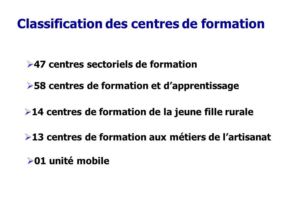 Classification des centres de formation