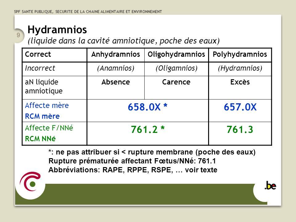 Hydramnios (liquide dans la cavité amniotique, poche des eaux)