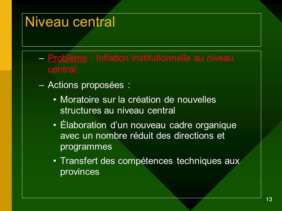 Niveau central Problème : Inflation institutionnelle au niveau central; Actions proposées :