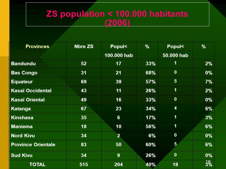 ZS population < 100.000 habitants (2006)