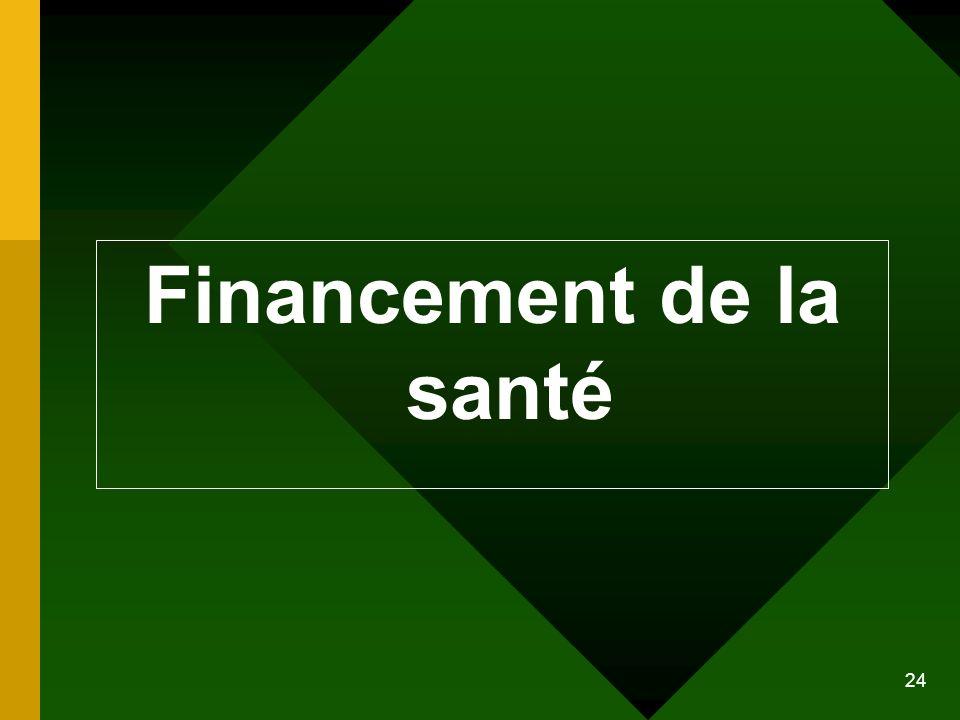 Financement de la santé