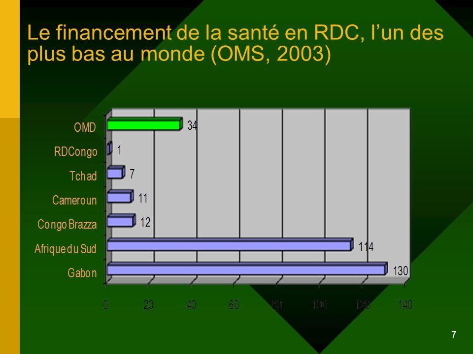 Le financement de la santé en RDC, l'un des plus bas au monde (OMS, 2003)