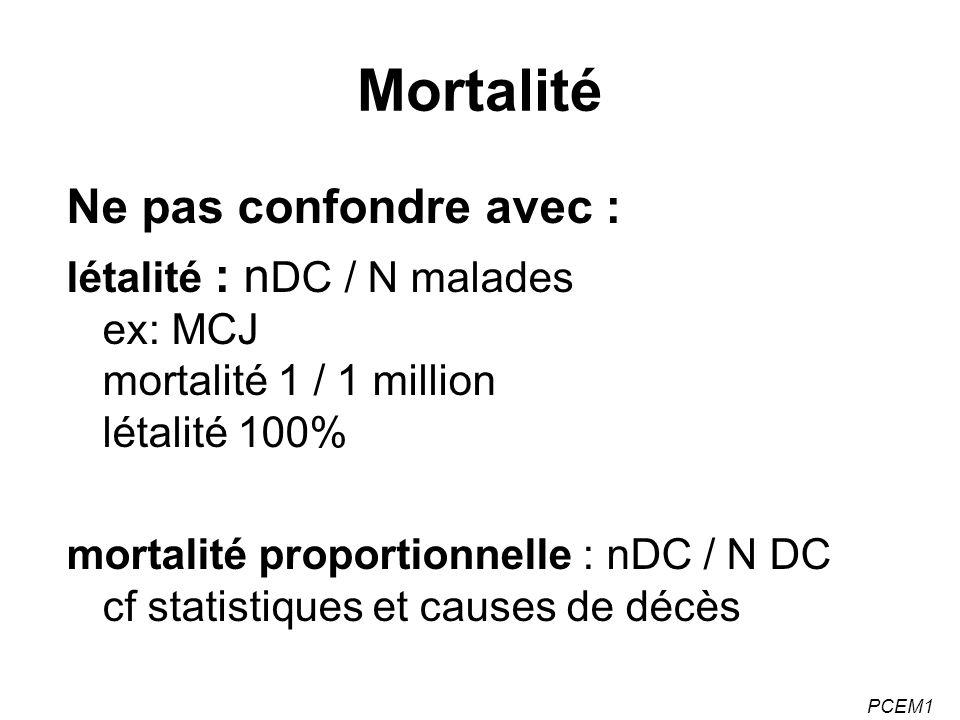 Mortalité Ne pas confondre avec :