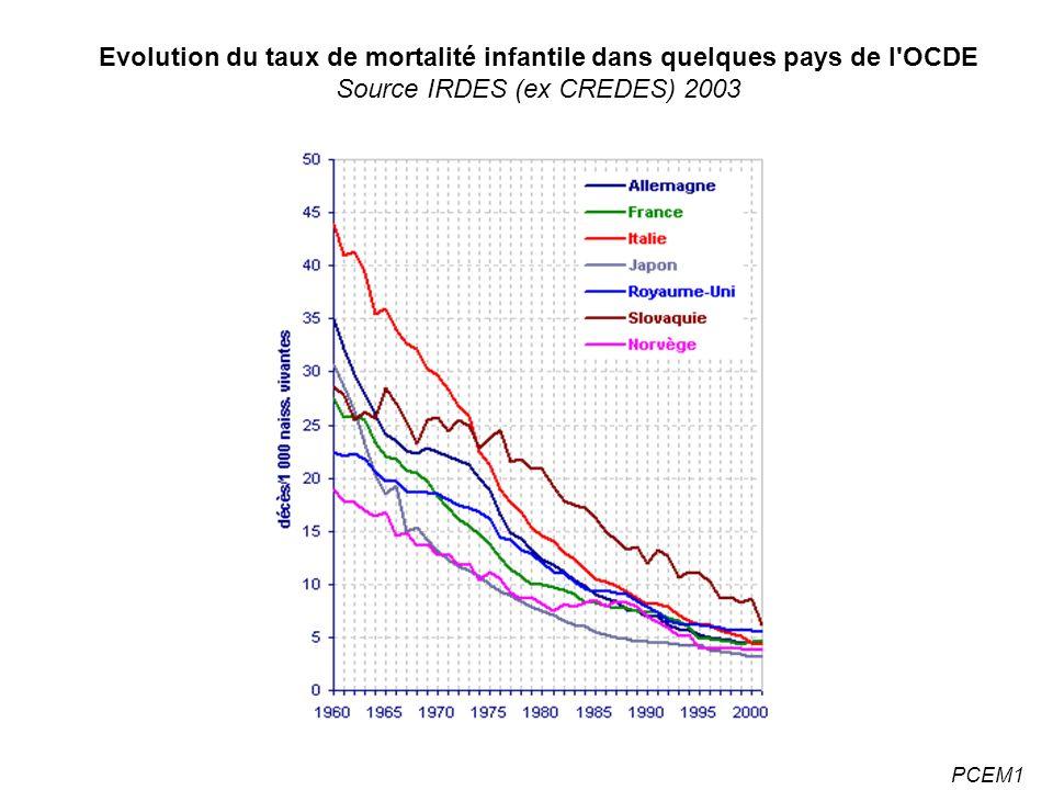 Evolution du taux de mortalité infantile dans quelques pays de l OCDE Source IRDES (ex CREDES) 2003