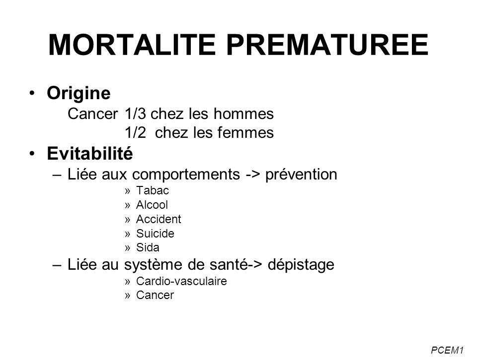 MORTALITE PREMATUREE Origine Evitabilité Cancer 1/3 chez les hommes