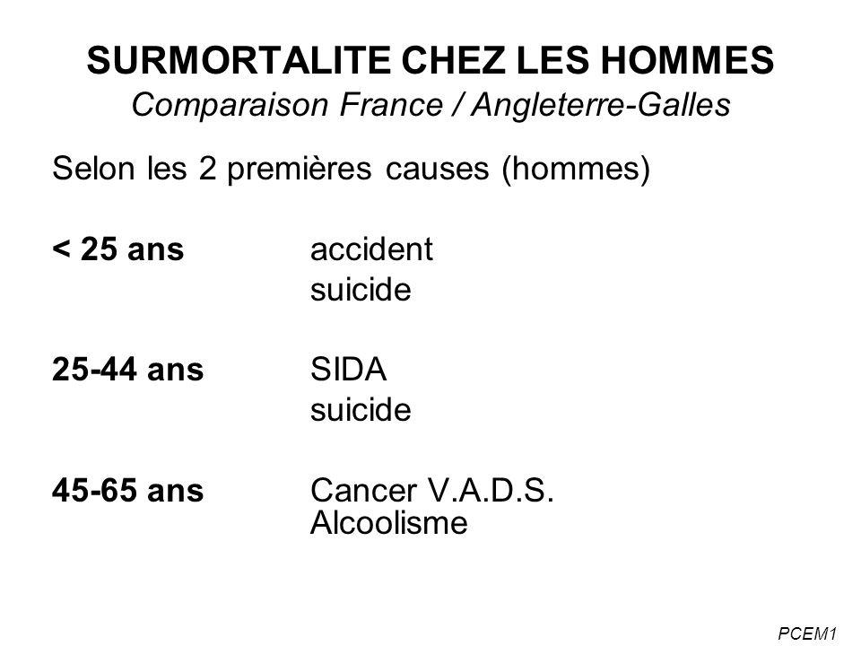 SURMORTALITE CHEZ LES HOMMES Comparaison France / Angleterre-Galles