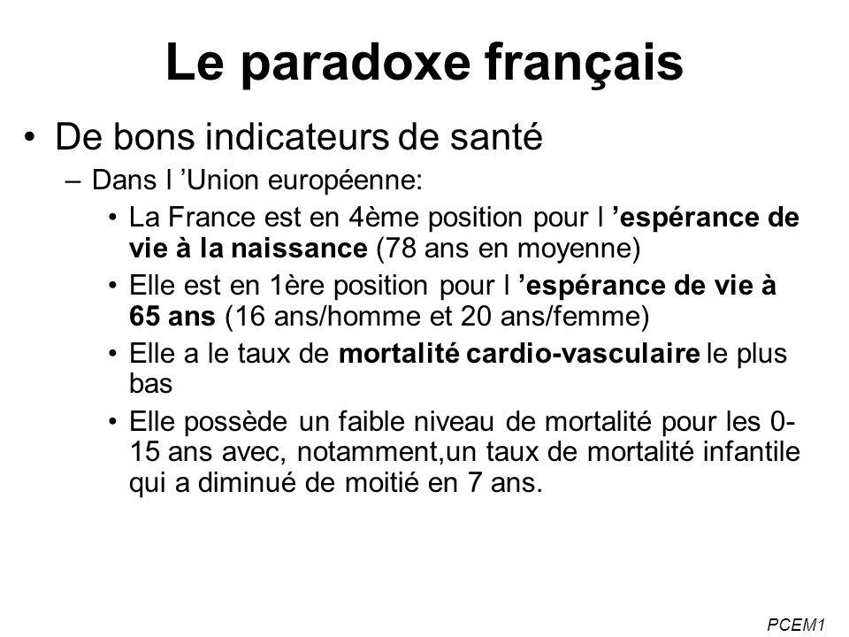 Le paradoxe français De bons indicateurs de santé