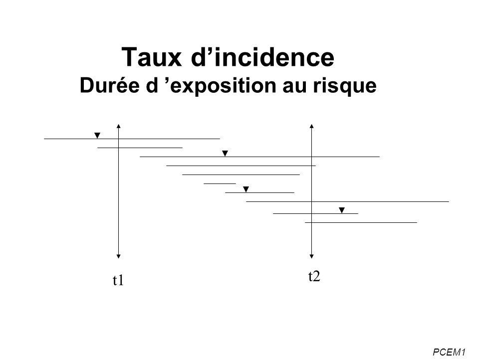 Taux d'incidence Durée d 'exposition au risque