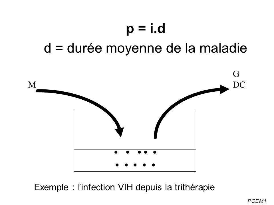 d = durée moyenne de la maladie