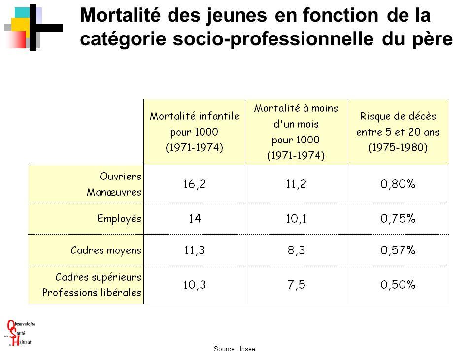 Mortalité des jeunes en fonction de la catégorie socio-professionnelle du père