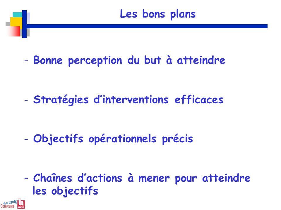 Les bons plans Bonne perception du but à atteindre. Stratégies d'interventions efficaces. Objectifs opérationnels précis.