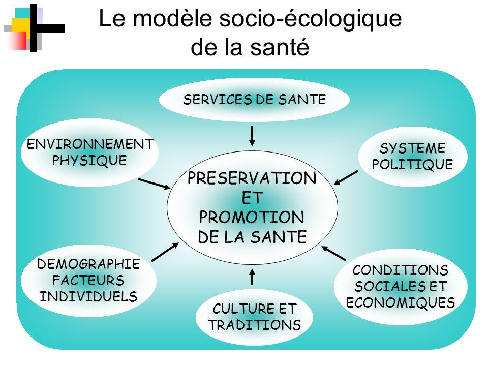 Le modèle socio-écologique