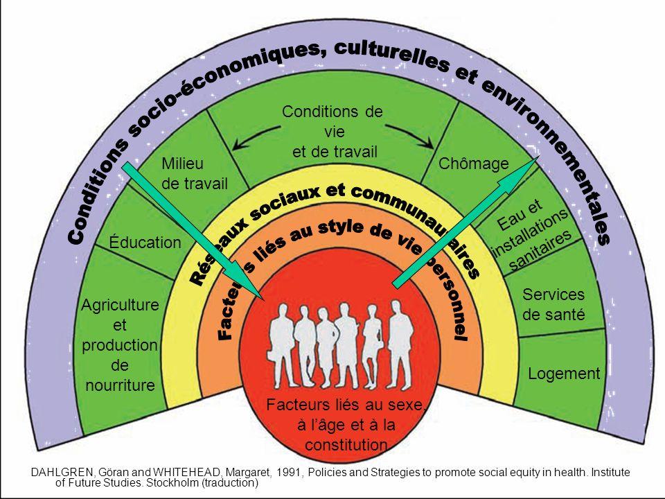 Conditions socio-économiques, culturelles et environnementales