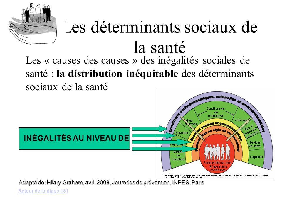 Les déterminants sociaux de la santé