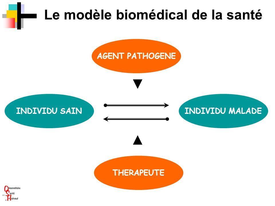 Le modèle biomédical de la santé