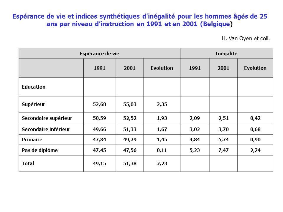 Espérance de vie et indices synthétiques d'inégalité pour les hommes âgés de 25 ans par niveau d'instruction en 1991 et en 2001 (Belgique)